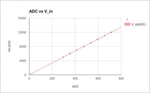 ADC(V_in)